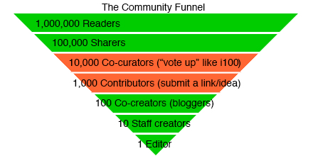 The community funnel